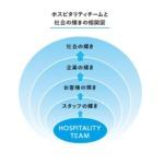 「顧客満足度(CS)」と「従業員満足度(ES)」の相関関係~従業員が幸福を実感できるホスピタリティチームをつくる~